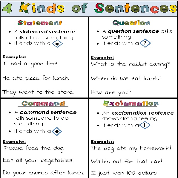 FREE 4 Kinds of Sentences posters - 2 posters included