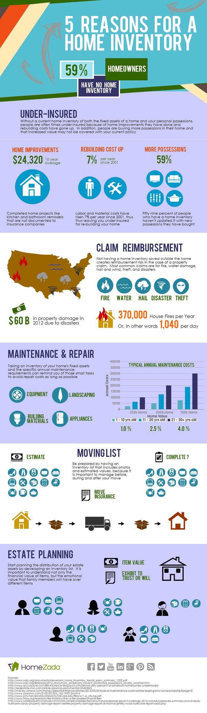 Home Inventory Infographic Homezada Home Inventory Home Maintenance Infographic