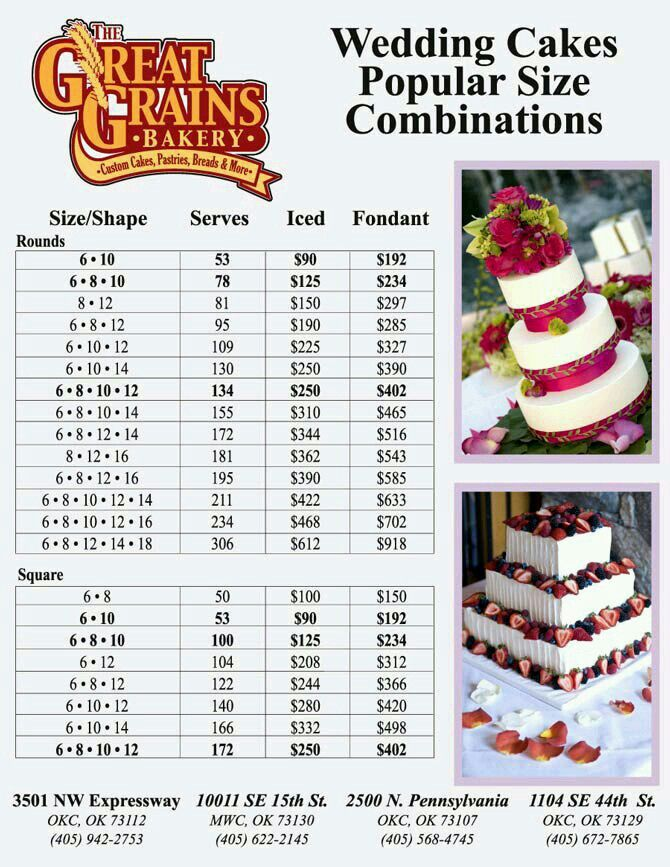 Pricing And Servings Datos