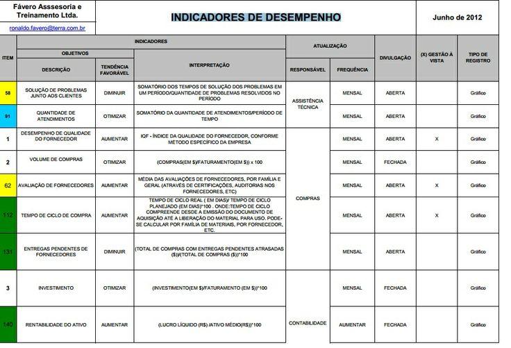 [PDF] 145 INDICADORES DE DESEMPENHO, por Fávero Assessoria e Treinamento Ltda. Link para download: https://www.dropbox.com/s/ur8fysz1lxaugfe/145_indicadores_junho_%202012.pdf #GESTAO #BUSINESS
