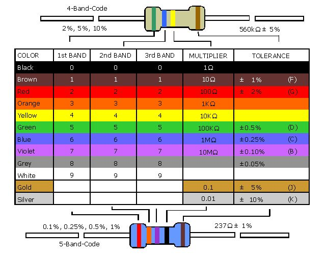 20k ohm resistor - Google Search Ohm resistor (electricity - resistor color code chart