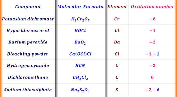 Pin by Asad on chemistry | Oxidation, Science chemistry ...