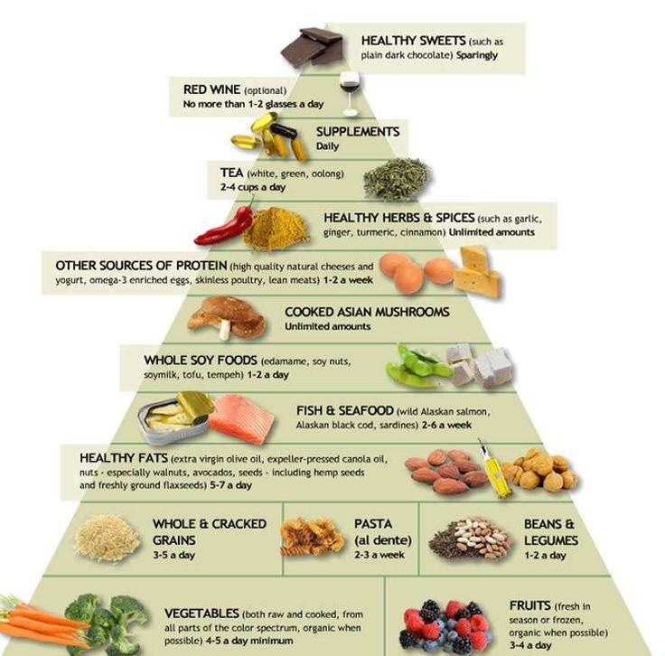 Η αντιφλεγμονώδης Διατροφική Πυραμίδα του Δρ Weil - Εναλλακτική Δράση