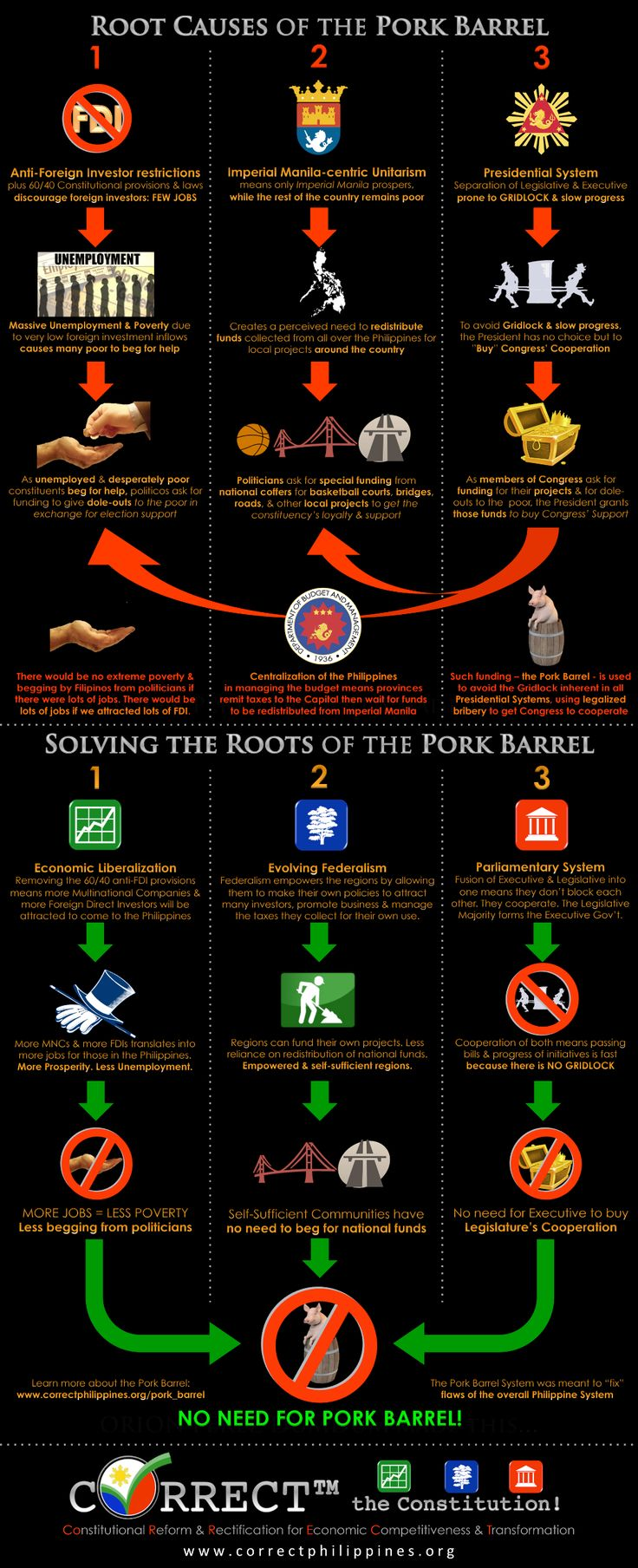 Infographic: Solutions to the Root Causes of the Pork Barrel #scrapPork #forwardmarch