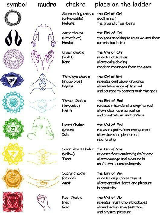 love love love mudra. perfect chakra explanation.