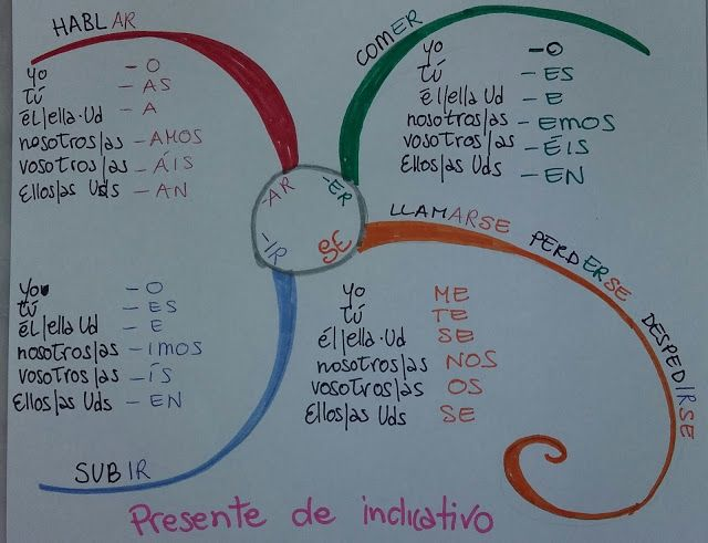 Unconventional Mom: Mind Map: Presente de indicativo per la prima medi...