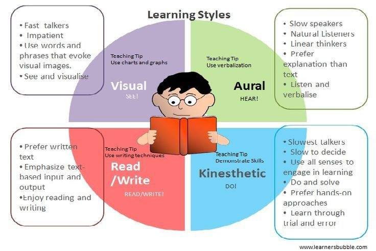 My learning styles