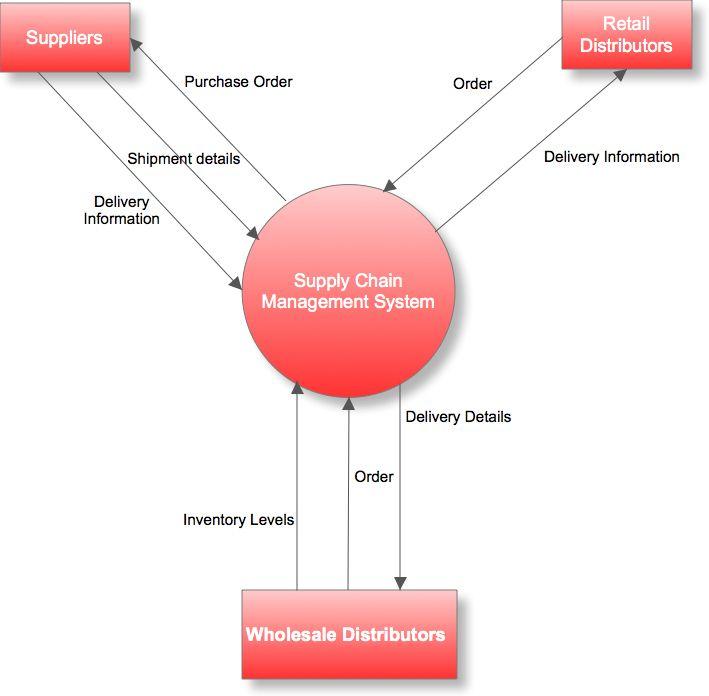 data flow diagram a practical guide - Project Context Diagram