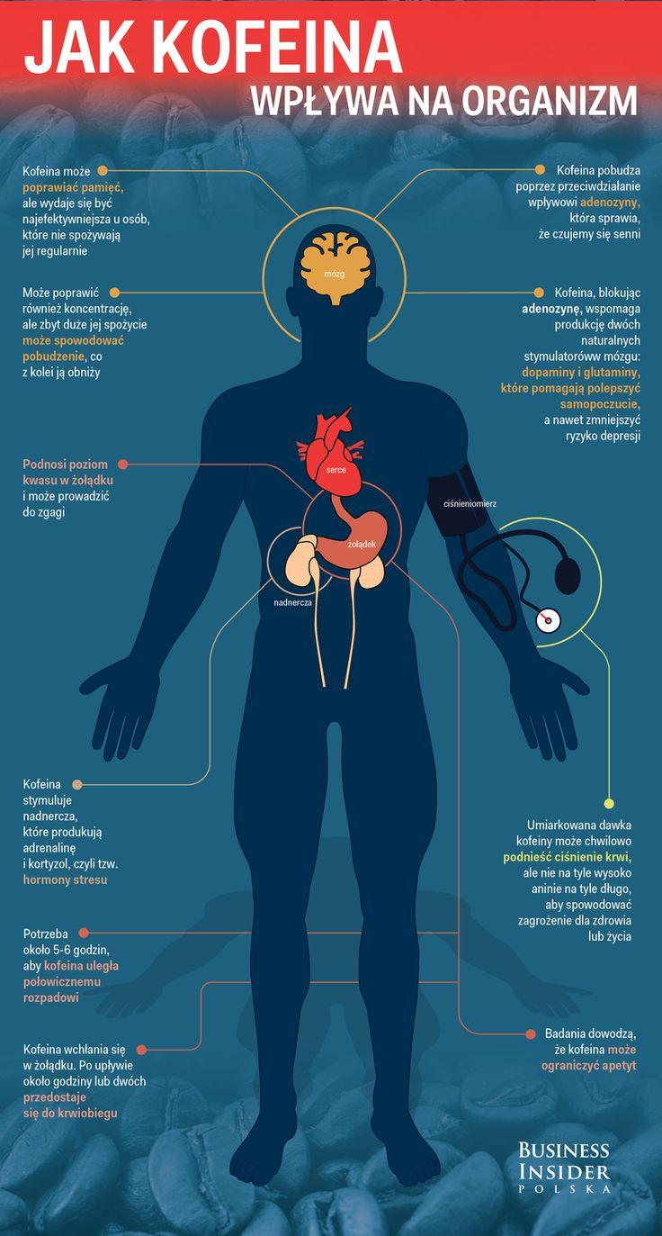 Kofeina - wpływ na organizm