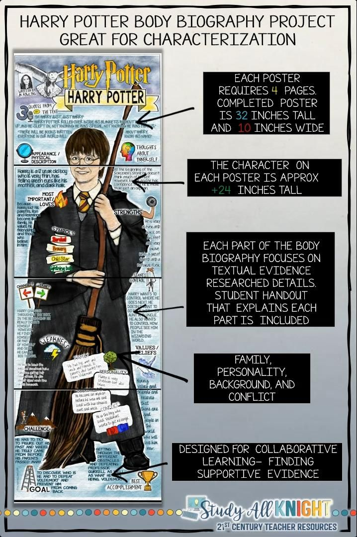 Harry Potter Characterization Body Biography Project Bundle Print And Digital Study All Knight Video Video Biography Project Biography Project Elementary Biography Projects