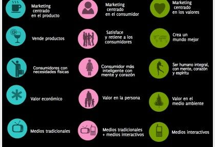 Marketing 3.0: la nueva tendencia | Marketing.es