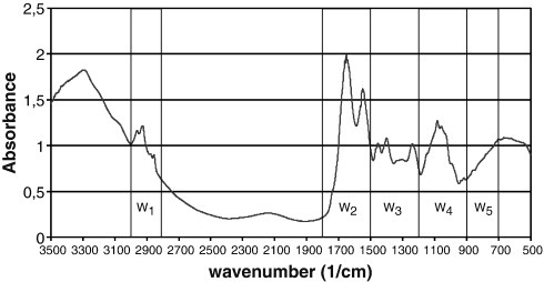 Fourier transform infrared spectroscopy as a tool to characterize molecular composition and stress response in foodborne pathogenic bacteria  A. Alvarez-Ordóñeza, D.J.M. Mouwen, M. López, M. Prieto  Journal of Microbiological Methods  Volume 84, Issue 3, March 2011, Pages 369–378