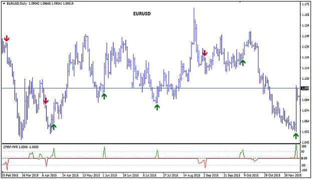 Trading indicator for Forex, Futures and Stocks. The indicator contains five variables for settings, for each position separately. With the PPR indicator it is possible to trade and test strategies on all instrument such as Forex, commodities and stocks and also on all Timeframes. The PPR indicator was designed to capture larger and long-term movements on the market, but it can also be used for short-term price movements on the market.