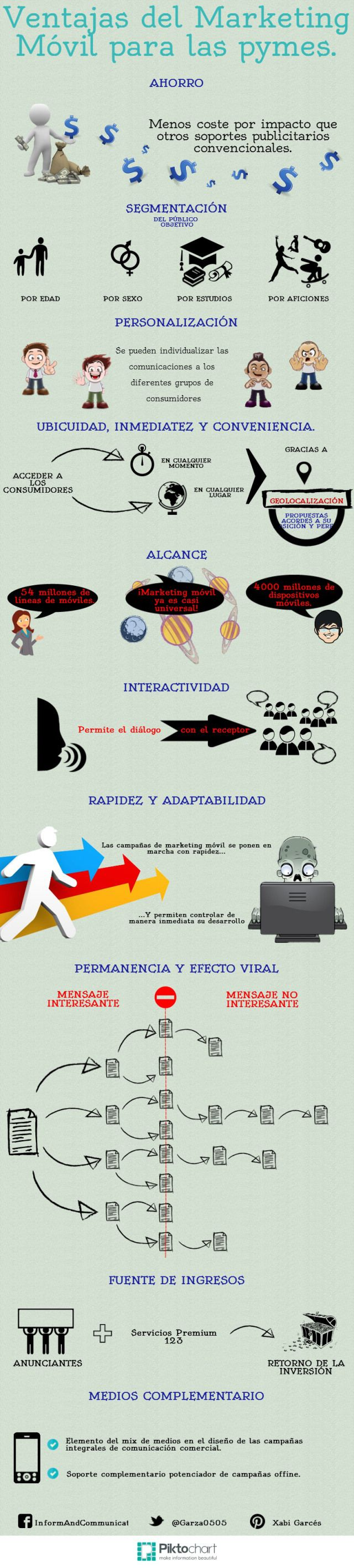 Ventajas del marketing móvil para pymes #infografia #infographic #marketing