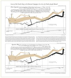 "Edward Tufte is the ""Leonardo da Vinci of data,"" and Business Week as the ""Galileo of graphics""- Check out his work... and his art! Amazing fella"