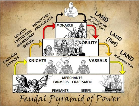 This is a PowerPoint, Poster and Worksheet set used to introduce students to the hierarchical structure of Feudal England and Manorialism, from the Conquest (1066) to Black Death (1347).