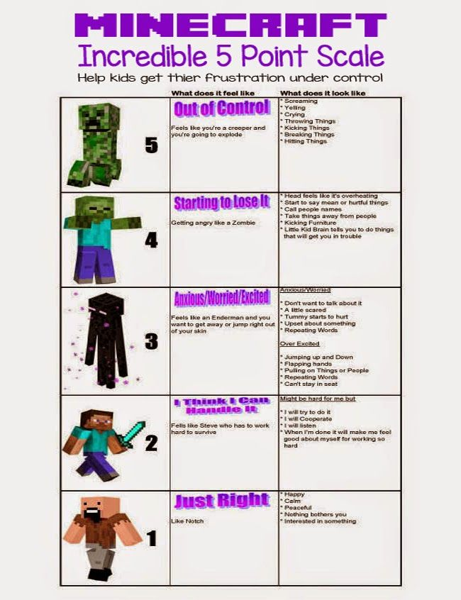 elf Regulation – Minecraft 5 Point Scale I have recently created a Minecraft 5 Point Scale to help my son learn to self-regulate. It has been working awesome and it helps him be more aware of…