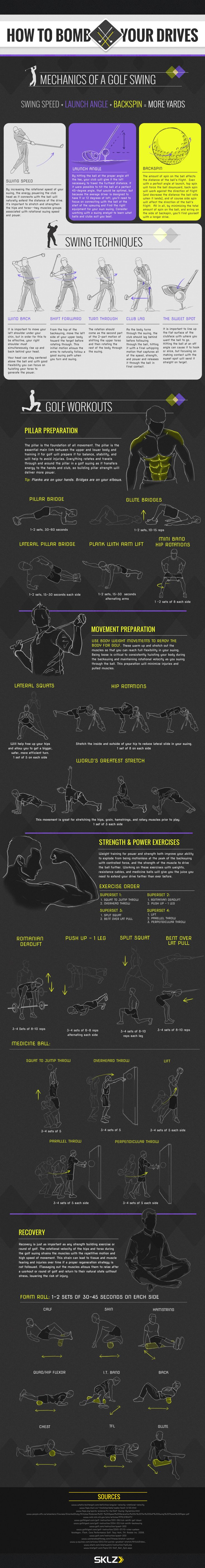Ever wonder why you can't seem to perfect your golf game? Or have you been trying to get that left hook out of your drive? A large part of being a great golfer is having the body and core strength to properly execute your shots. This infographic by SKLZ displays body position, swing direction, and impact angel to optimize your golf drive. It also depicts some great strength building exercises to help you gain the necessary strength efficiently and effectively.