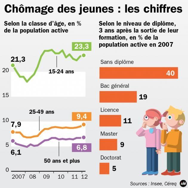 Les chiffres du chômage des jeunes en France