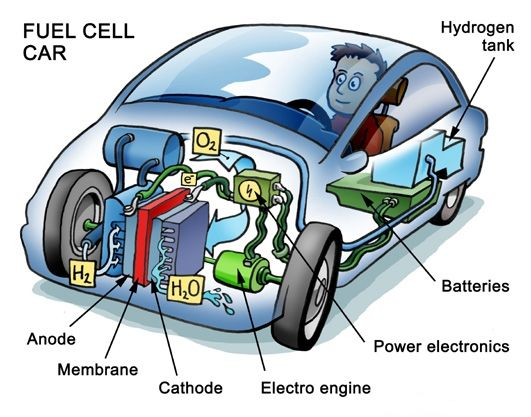 Hydrogen Fuel Cells Are Becoming Too Big to Ignore A technology few consumers have ever seen in action could upend energy as we know it. http://www.fool.com/investing/general/2015/10/25/hydrogen-fuel-cells-are-becoming-too-big-to-ignore.aspx