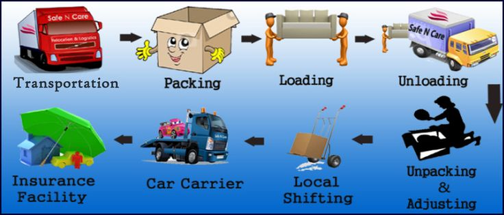 Packers+and+Movers+in+Chennai+|+Relocation+services