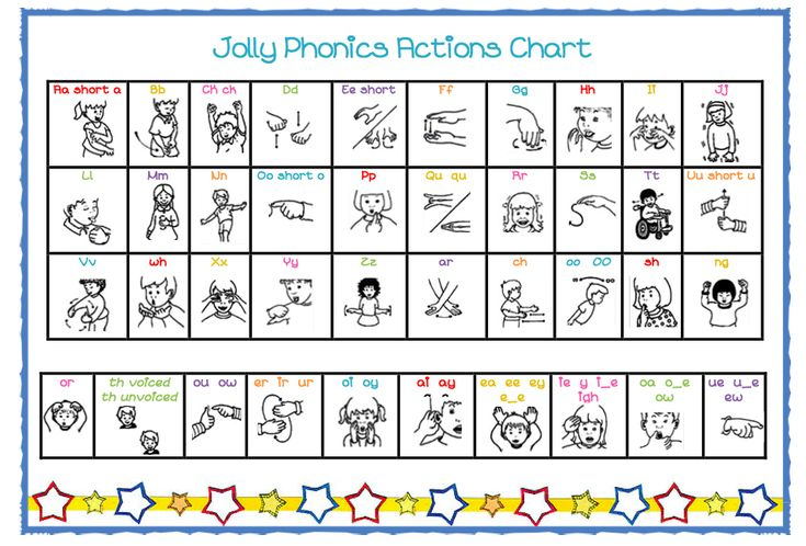 Jolly Phonics actions chart - A handy chart to keep as a reference for Jolly Phonics