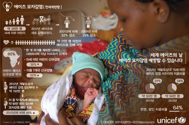 """[인포그래픽] 에이즈 퇴치 활동 8년, 어린이 85만 명 살려… #Unicef / #Infographic"""" ⓒ 비주얼다이브 무단 복사·전재·재배포 금지"""