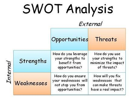 75 Best S W O T Images On Pinterest Swot Analysis