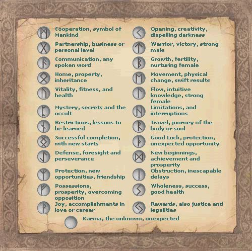 pagan symbols and meanings | Simple Rune Magick | Rik Potter