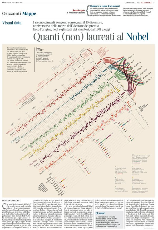 How much did you know about Nobel prizes and Nobel laureates? - A project by Accurat with Federica Fragapane, via Behance