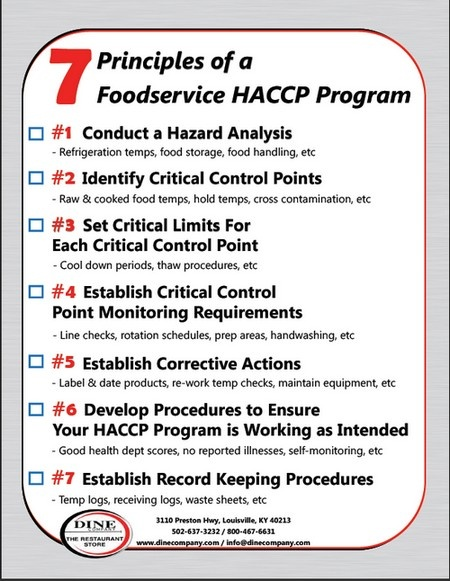 Our list of the 7 principles of the Food service HACCP Program