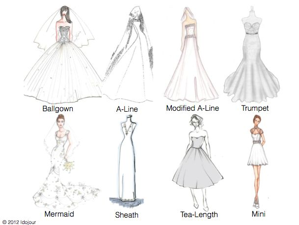 These are the basic types of dress silhouettes. Helpful for writing and drawing.