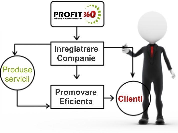 Profit360 iti ofera solutia perfecta pentru promovarea afacerii tale si pentru stabilirea parteneriatelor cu alti antreprenori: http://www.profit360.ro/company/signup