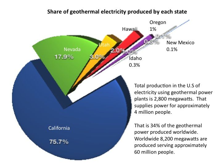 Geothermal Energy Diagram Of The Usa Electrical Work Wiring Diagram