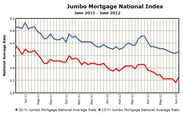Thoughts Of A Sensible Mortgage Banker Jumbo Mortgage Mortgage Rates Mortgage