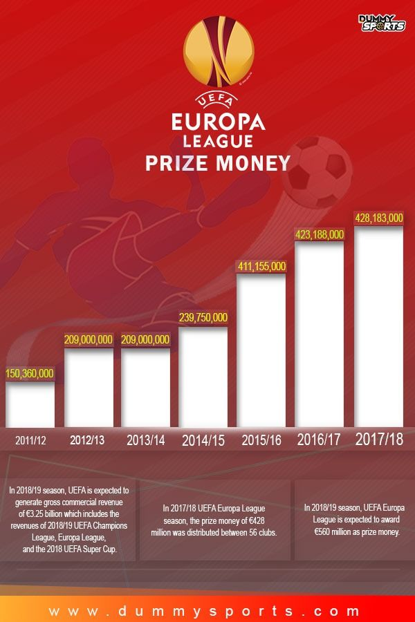 Uefa Europa League Prize Money History Europa League League Uefa Super Cup