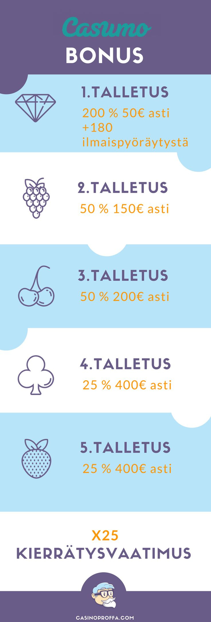Casumo-netticasinobonus-infografiikka