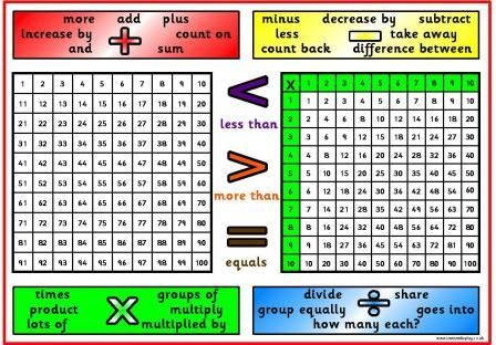 KS1 and KS2 Numeracy Resources, Free printable maths  mat