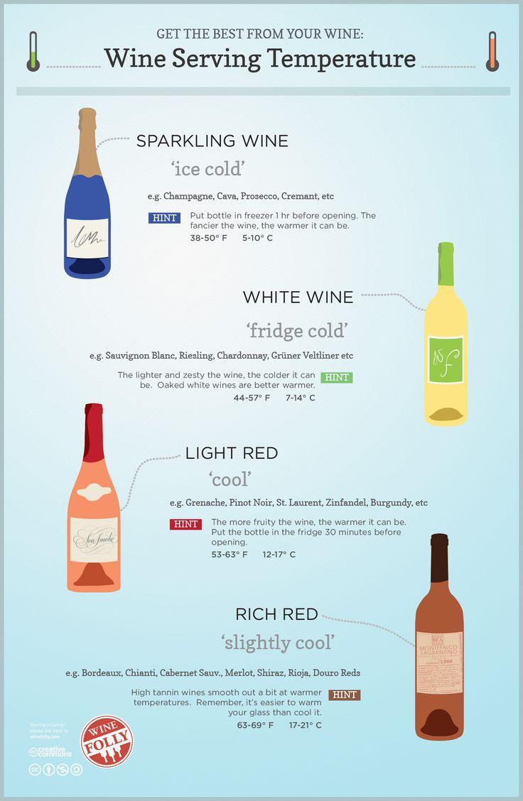 Wine Temp Chart