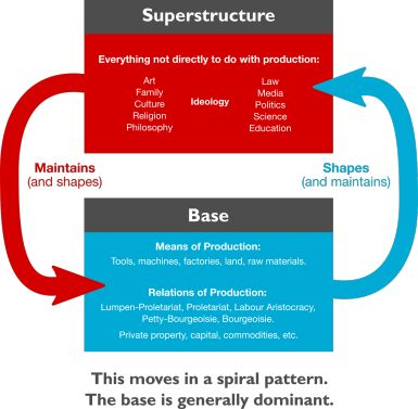 Understanding Marx's Base and Superstructure