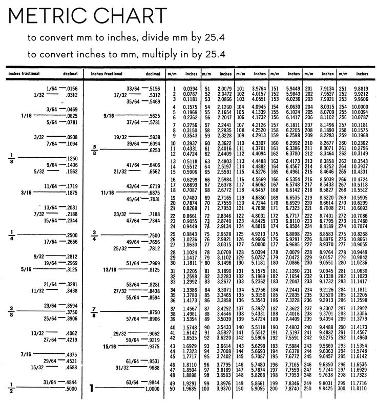 Best 20+ Metric Conversion Table Ideas On Pinterest | Metric Table