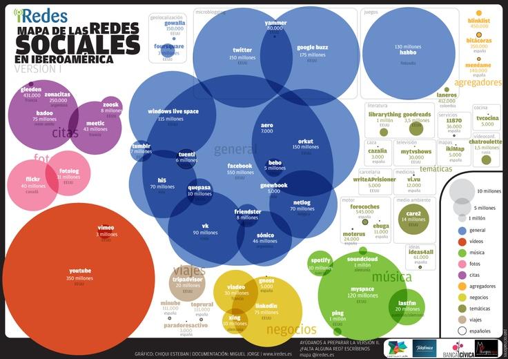 Panorama de utilización de las redes sociales