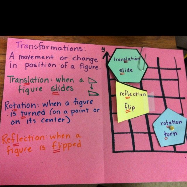 Interactive transformations foldable for math. You can use a paper clip to help for translation, a piece of tape to reflect your shape, and a brad so your shape can rotate.