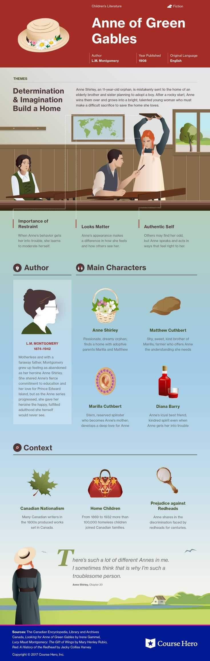 This @CourseHero infographic on Anne of Green Gables is both visually stunning and informative!