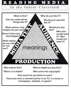 Media Literacy blog ideas and examples. The Media Triangle