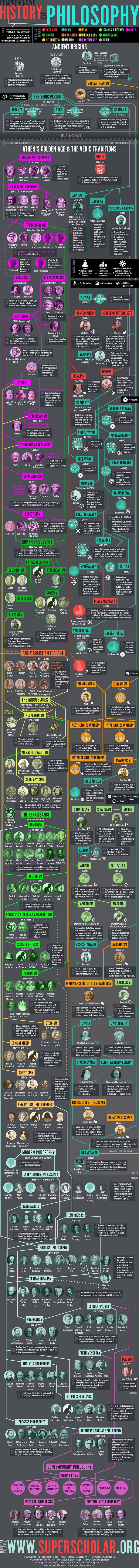 Comprehensive History of Philosophy #Infographic #Infografía