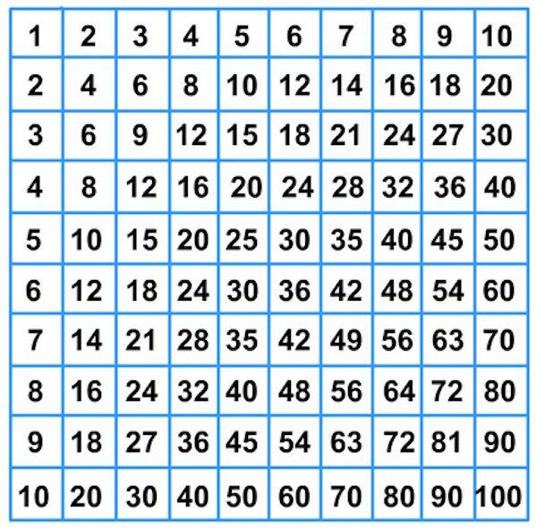 imparare le tabelline