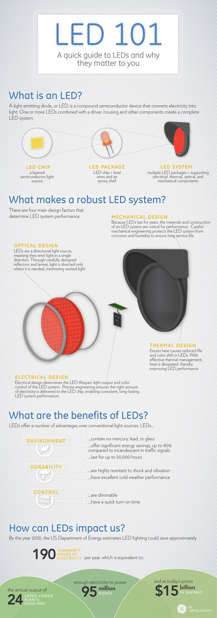 LED 101: A quick guide to LEDs and why they matter to you.