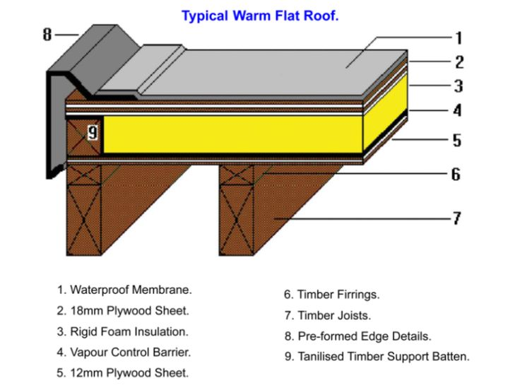 Flat roof deck arrow roofing an isle of man based for Flat roof garage with deck plans