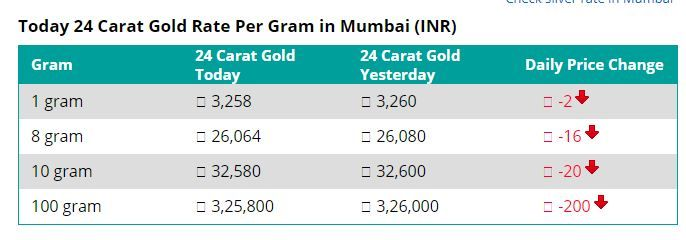 24 Carat Gold Rate Per Gram In Mumbai